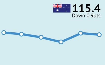 ANZ-Roy Morgan Australian Consumer Confidence Rating - December 15, 2015 - 115.4