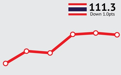 ANZ-Roy Morgan Thailand Consumer Confidence Rating - December 2015 - 111.3