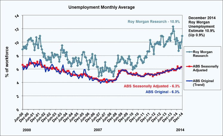Roy Morgan Monthly Unemployment - December 2014 - 10.9%