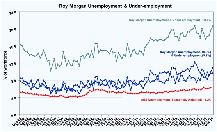 Roy Morgan Monthly Unemployment & Under-employment - December 2014 - 10.9%