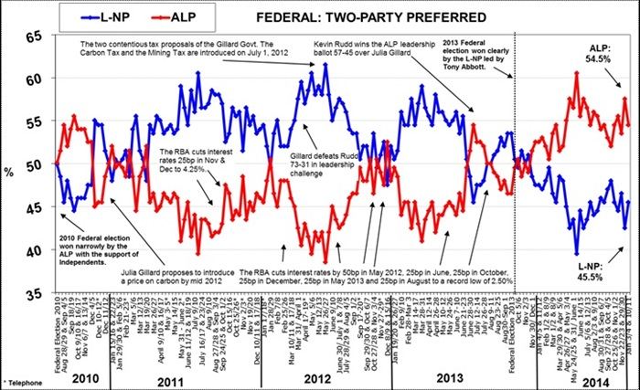 Morgan Poll on Federal Voting Intention - January 12, 2015
