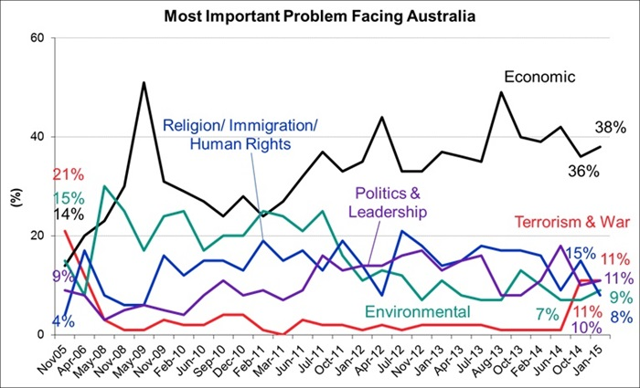 Morgan Poll - Most Important Issues Facing Australia & The World - January 2015