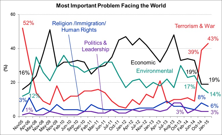 Most Important Problems Facing the World - January 2015
