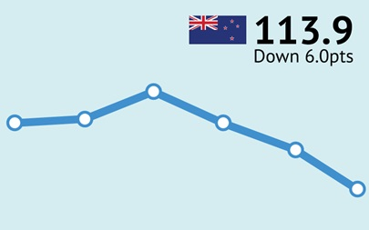 ANZ-Roy Morgan New Zealand Consumer Confidence Rating - July 2015 - 113.9