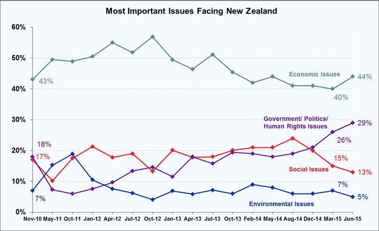 Most Important Problems Facing New Zealand - June 2015