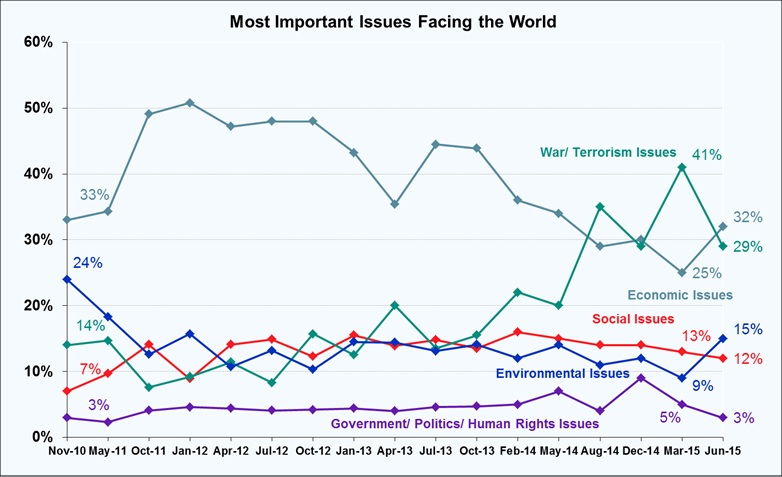 Most Important Problems Facing the World - June 2015