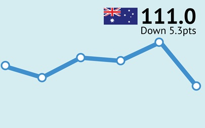 ANZ-Roy Morgan Australian Consumer Confidence Rating - July 7, 2015 - 111.0