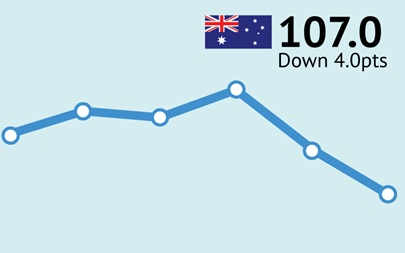 ANZ-Roy Morgan Australian Consumer Confidence Rating - July 14, 2015