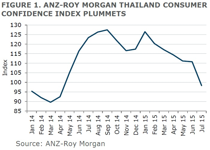 ANZ-Roy Morgan Thailand Consumer Confidence Rating - July 2015 - 98.3