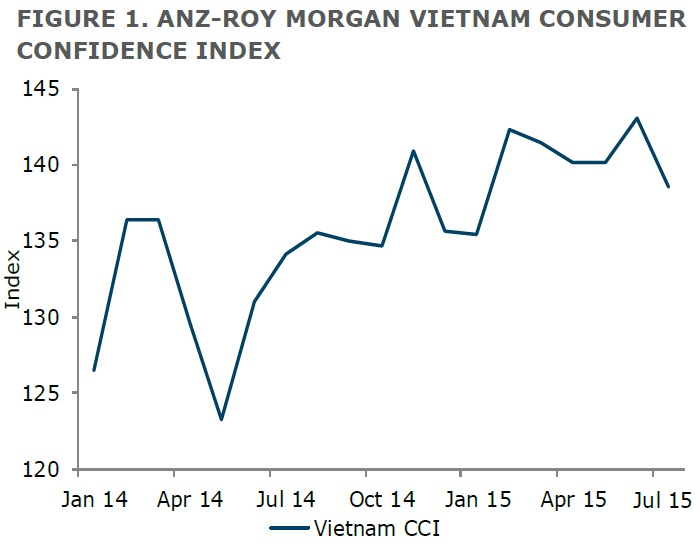 ANZ-Roy Morgan Vietnamese Consumer Confidence Rating - July 2015 - 138.6