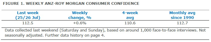 ANZ-Roy Morgan Australian Consumer Confidence Rating - July 28, 2015 - 112.5