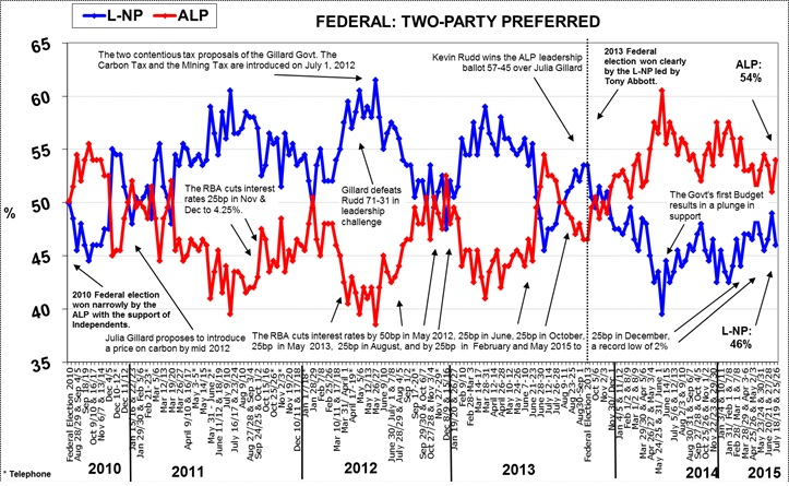 Morgan Poll on Federal Voting Intention - July 27, 2015