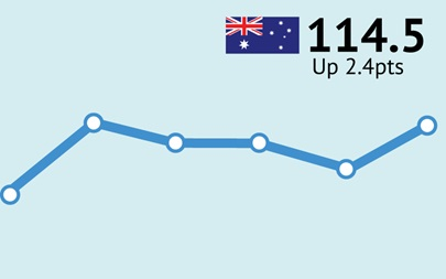 ANZ-Roy Morgan Australian Consumer Confidence Rating - June 16, 2015 - 114.5