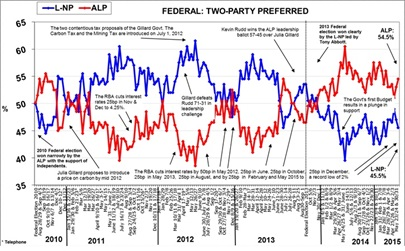 Morgan Poll on Federal Voting Intention - June 15, 2015