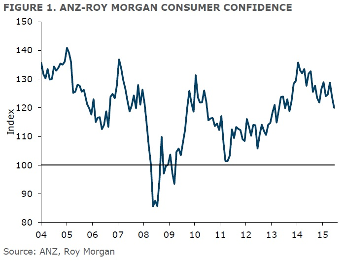 ANZ-Roy Morgan New Zealand Consumer Confidence Rating - June 2015 - 119.9