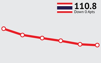 ANZ-Roy Morgan Thailand Consumer Confidence Rating - June 2015 - 110.8