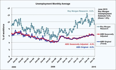 Roy Morgan Unemployment - June 2015 - 9.3%