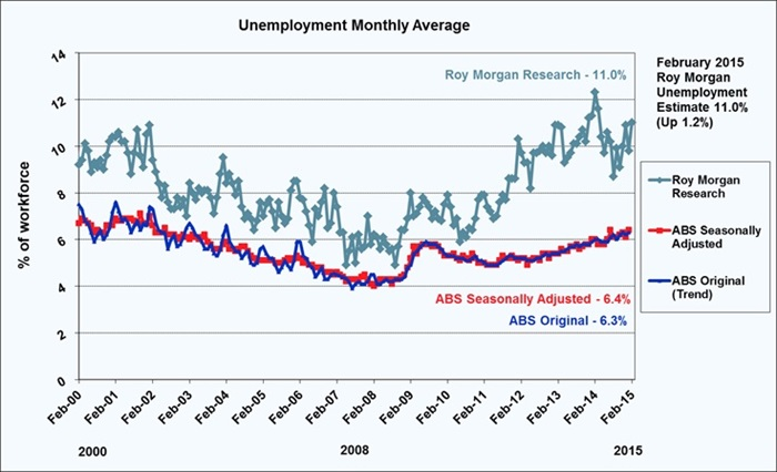 Roy Morgan Monthly Unemployment - February 2015 - 11.0%