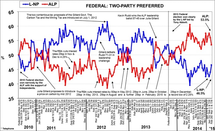Morgan Poll on Federal Voting Intention - March 10, 2015