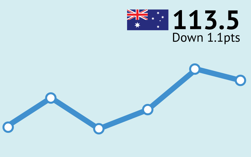 ANZ-Roy Morgan Australian Consumer Confidence - May 26, 2015 - 113.5