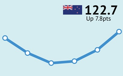 ANZ-Roy Morgan New Zealand Consumer Confidence Rating - November 2015 - 122.7