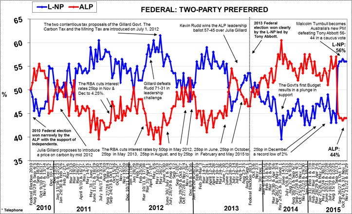 Morgan Poll on Federal Voting Intention - November 30, 2015