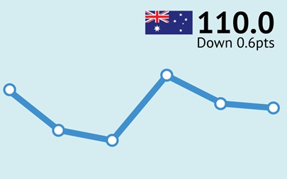 ANZ-Roy Morgan Australian Consumer Confidence Rating - October 6, 2015 - 110.0
