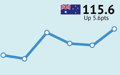 ANZ-Roy Morgan Australian Consumer Confidence Rating - October 13, 2015 - 115.6