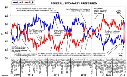 Morgan Poll on Federal Voting Intention - October 5, 2015