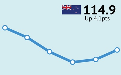 ANZ-Roy Morgan New Zealand Consumer Confidence Rating - October 2015 - 114.9