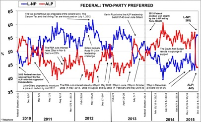Morgan Poll on Federal Voting Intention - October 19, 2015