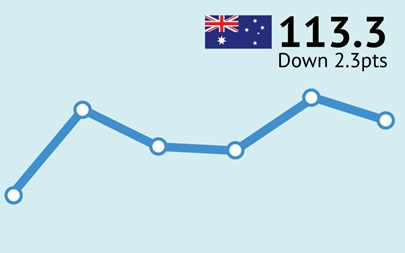 ANZ-Roy Morgan Australian Consumer Confidence Rating - October 20, 2015 - 113.3