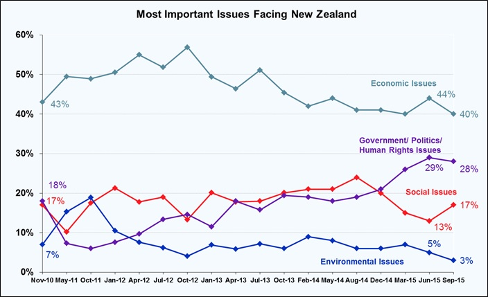 Most Important Issues Facing New Zealand - September 2015