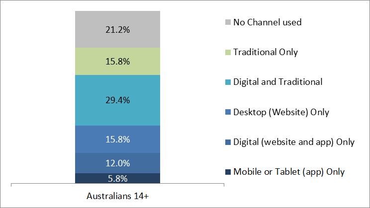 Aussies using their Mobile or Tablet to bank triples in 3 years