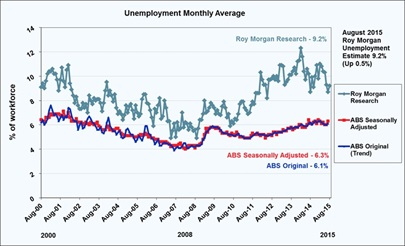 Roy Morgan Monthly Unemployment Estimate - August 2015 - 9.2%