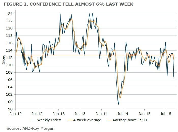 ANZ-Roy Morgan Australian Consumer Confidence Rating - September 8, 2015 - 106.7