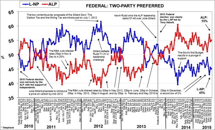 Morgan Poll on Federal Voting Intention - September 7, 2015