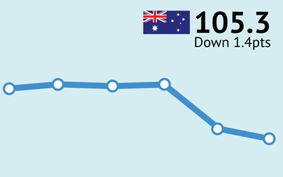 ANZ-Roy Morgan Australian Consumer Confidence Rating - September 15, 2015 - 105.3