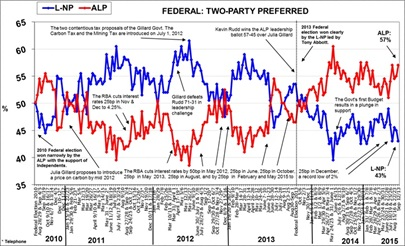 Morgan Poll on Federal Voting Intention - September 16, 2015