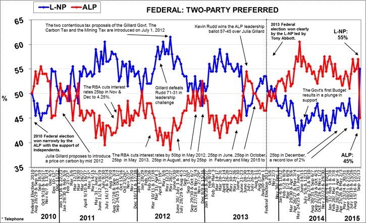 Morgan Poll on Federal Voting Intention - September 21, 2015