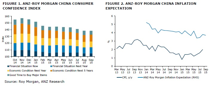 ANZ-Roy Morgan Chinese Consumer Confidence Rating - September 2015 - 138.4