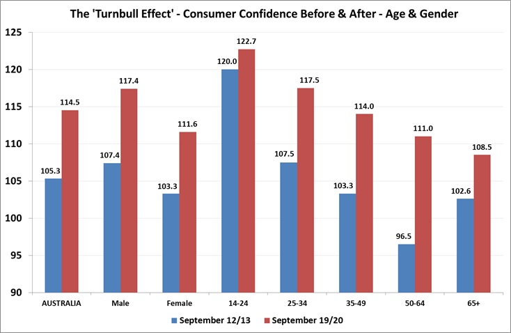 Consumer Confidence by Age & Gender