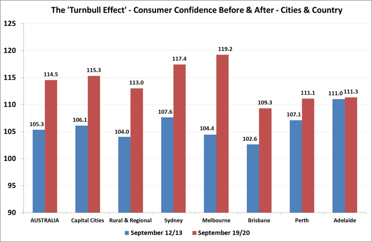 Consumer Confidence by Cities & Country