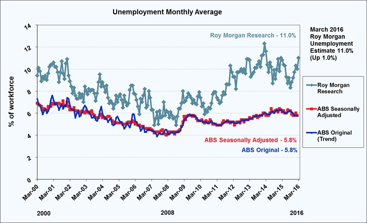 n unemployment jumps to % roy morgan research roy morgan unemployment estimate 2016 11 0%