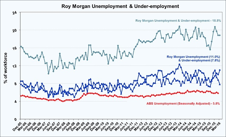 Roy Morgan Under-employment Estimate - March 2016 - 18.8%
