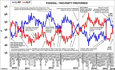 Morgan Poll on Federal Voting Intention - April 4, 2016