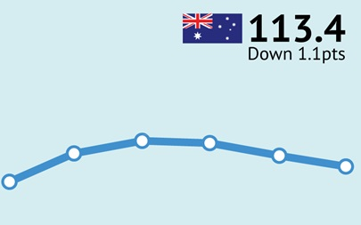 ANZ-Roy Morgan Australian Consumer Confidence Rating - April 2/3, 2016