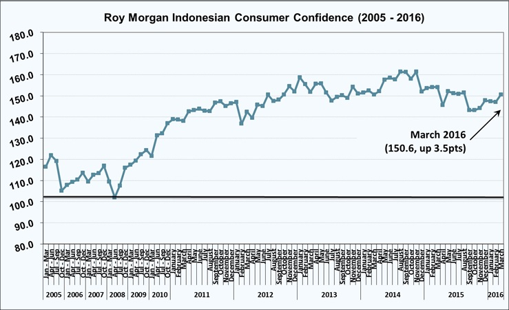 Roy Morgan Indonesian Consumer Confidence Release - March 2016 - 150.6