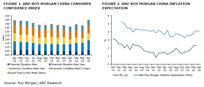 ANZ-Roy Morgan Chinese Consumer Confidence Rating - April 2016 - 145.0