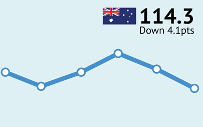 ANZ-Roy Morgan Australian Consumer Confidence Rating - September 6, 2016 - 114.3